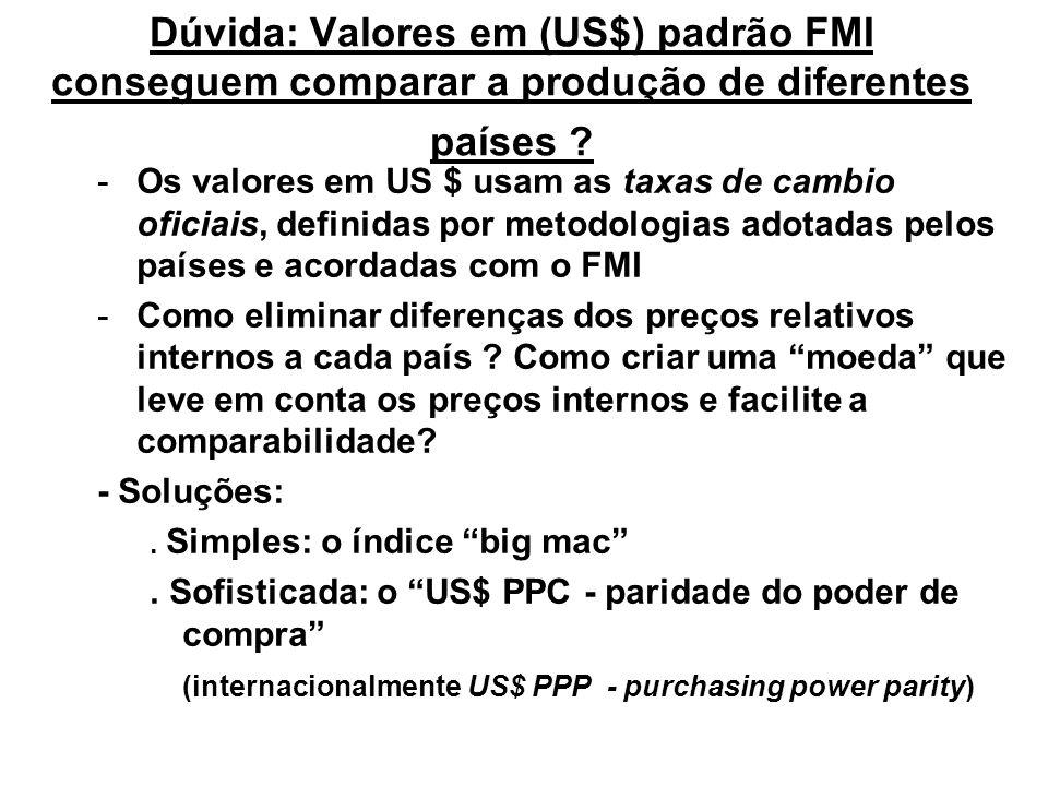 Dúvida: Valores em (US$) padrão FMI conseguem comparar a produção de diferentes países ? -Os valores em US $ usam as taxas de cambio oficiais, definid
