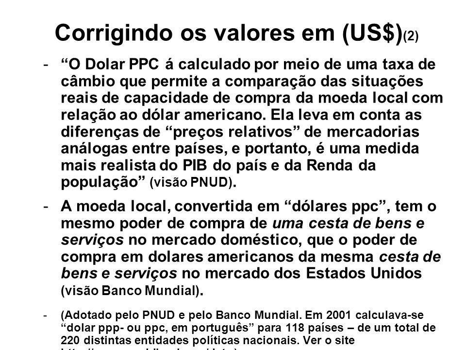 Corrigindo os valores em (US$) (2) -O Dolar PPC á calculado por meio de uma taxa de câmbio que permite a comparação das situações reais de capacidade