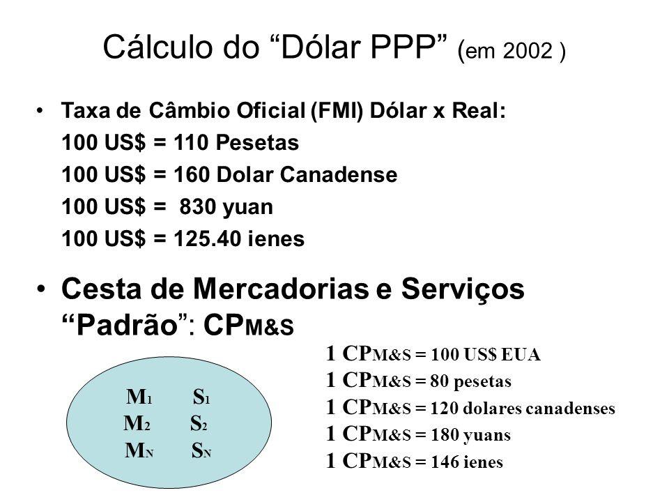 Cálculo do Dólar PPP ( em 2002 ) M1S1M2S2MNSNM1S1M2S2MNSN Cesta de Mercadorias e Serviços Padrão: CP M&S 1 CP M&S = 100 US$ EUA 1 CP M&S = 80 pesetas
