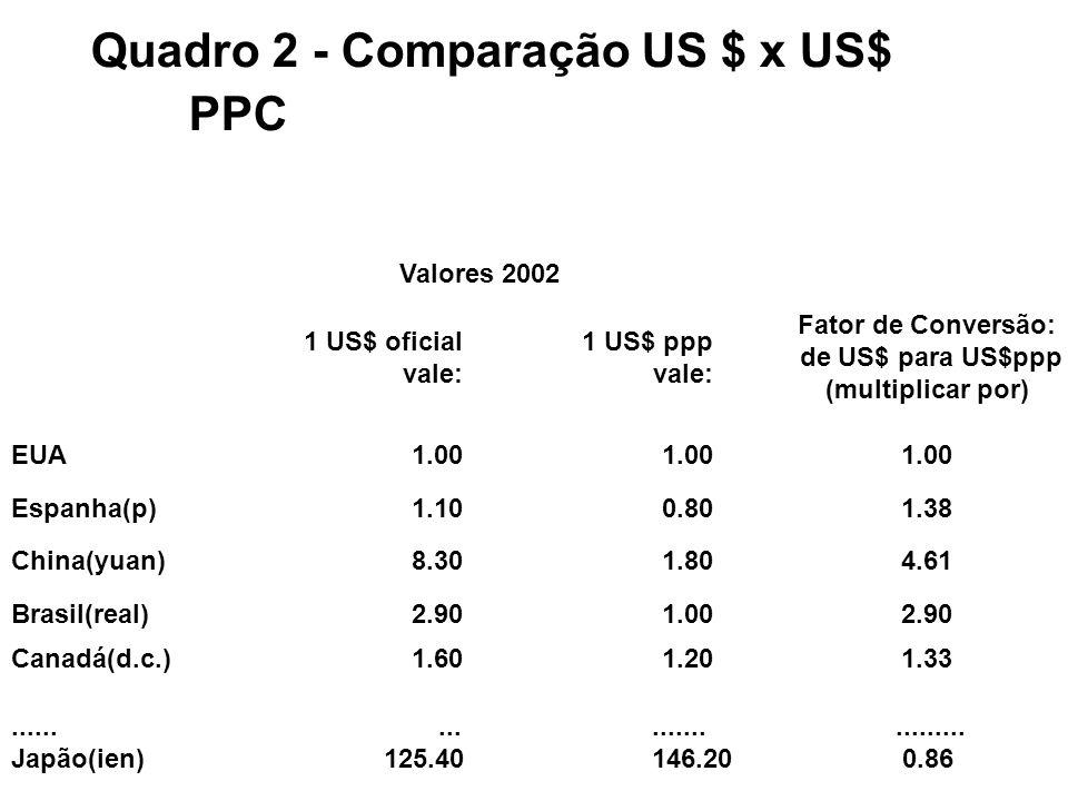 Quadro 2 - Comparação US $ x US$ PPC Valores 2002 1 US$ oficial vale: 1 US$ ppp vale: Fator de Conversão: de US$ para US$ppp (multiplicar por) EUA1.00