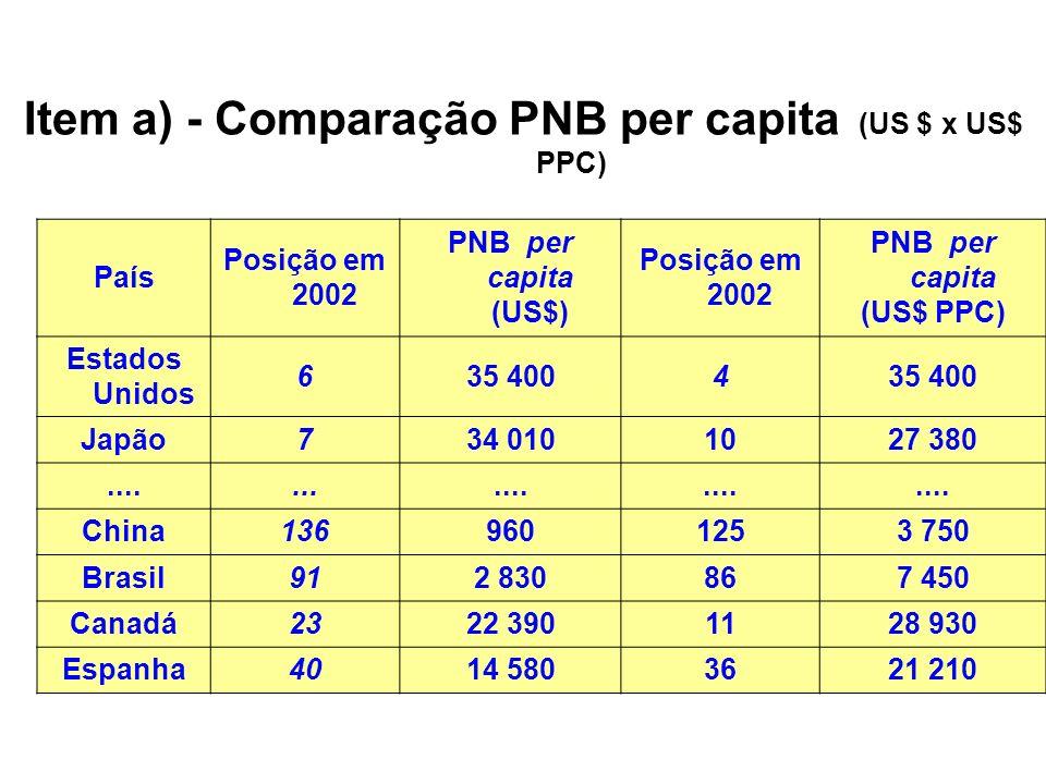 Item a) - Comparação PNB per capita (US $ x US$ PPC) País Posição em 2002 PNB per capita (US$) Posição em 2002 PNB per capita (US$ PPC) Estados Unidos