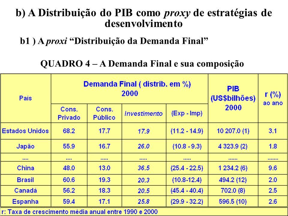 b) A Distribuição do PIB como proxy de estratégias de desenvolvimento b1 ) A proxi Distribuição da Demanda Final QUADRO 4 – A Demanda Final e sua comp