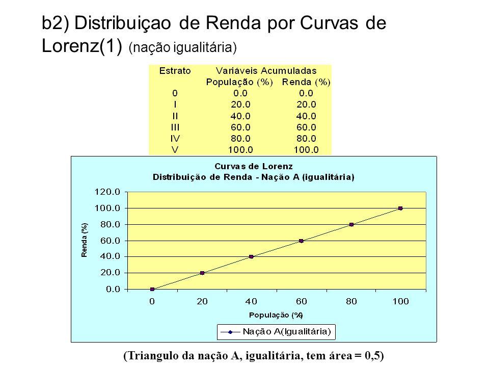 b2) Distribuiçao de Renda por Curvas de Lorenz(1) (nação igualitária) (Triangulo da nação A, igualitária, tem área = 0,5)