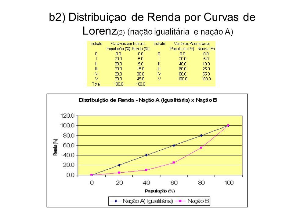 b2) Curvas de Lorenz e Cálculo do Índice de Gini G = Índice de Gini = ( Área entre as Curvas da Nação Igualitária e Nação A ) / (Área Δ igualitário ) G = ( α ) / 0.5 Por exemplo, α = 0,20, logo G = (0.2/0.5) ou seja G = 0,4