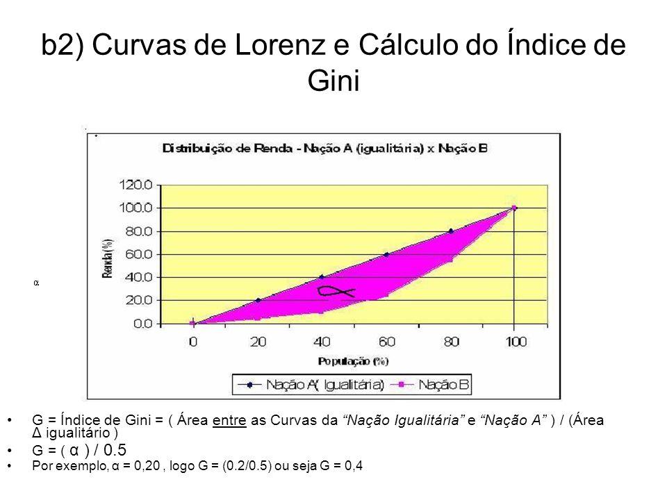 b2) Curvas de Lorenz e Cálculo do Índice de Gini G = Índice de Gini = ( Área entre as Curvas da Nação Igualitária e Nação A ) / (Área Δ igualitário )