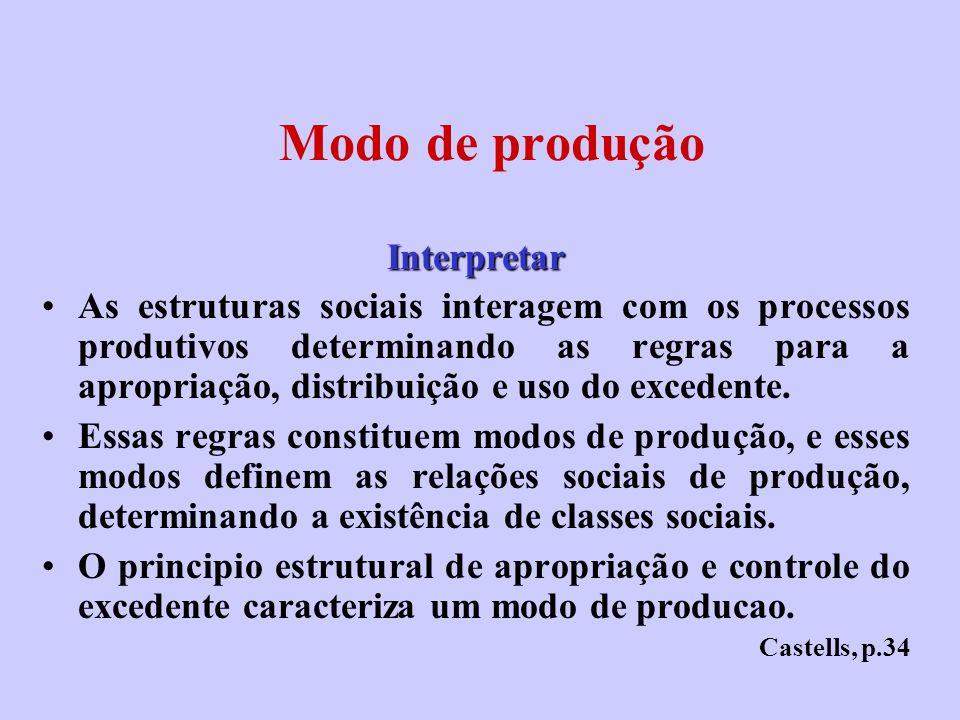 Modo de produção Interpretar As estruturas sociais interagem com os processos produtivos determinando as regras para a apropriação, distribuição e uso
