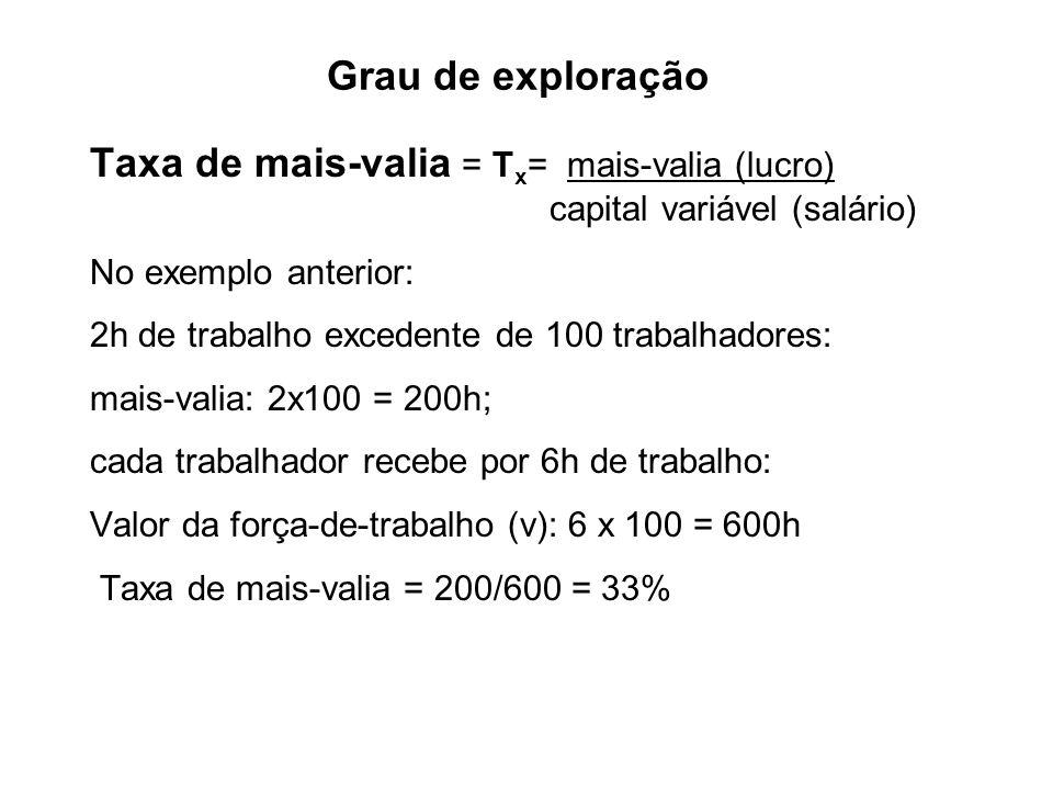 Grau de exploração Taxa de mais-valia = T x = mais-valia (lucro) capital variável (salário) No exemplo anterior: 2h de trabalho excedente de 100 traba