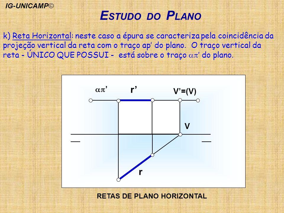 E STUDO DO P LANO r r V V=(V) k) Reta Horizontal: neste caso a épura se caracteriza pela coincidência da projeção vertical da reta com o traço ap do p