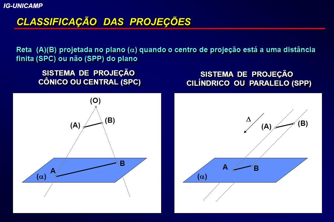 CLASSIFICAÇÃO DAS PROJEÇÕES Reta (A)(B) projetada no plano ( ) quando o centro de projeção está a uma distância finita (SPC) ou não (SPP) do plano SIS