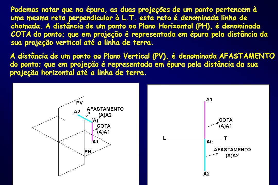 Podemos notar que na épura, as duas projeções de um ponto pertencem à uma mesma reta perpendicular à L.T. esta reta é denominada linha de chamada. A d
