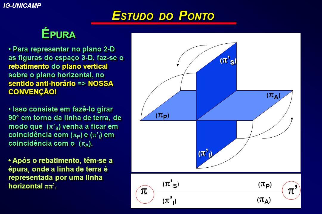 E STUDO DO P ONTO É PURA ( I ) ( S ) ( P ) ( A ) Para representar no plano 2-D as figuras do espaço 3-D, faz-se o rebatimento do plano vertical sobre