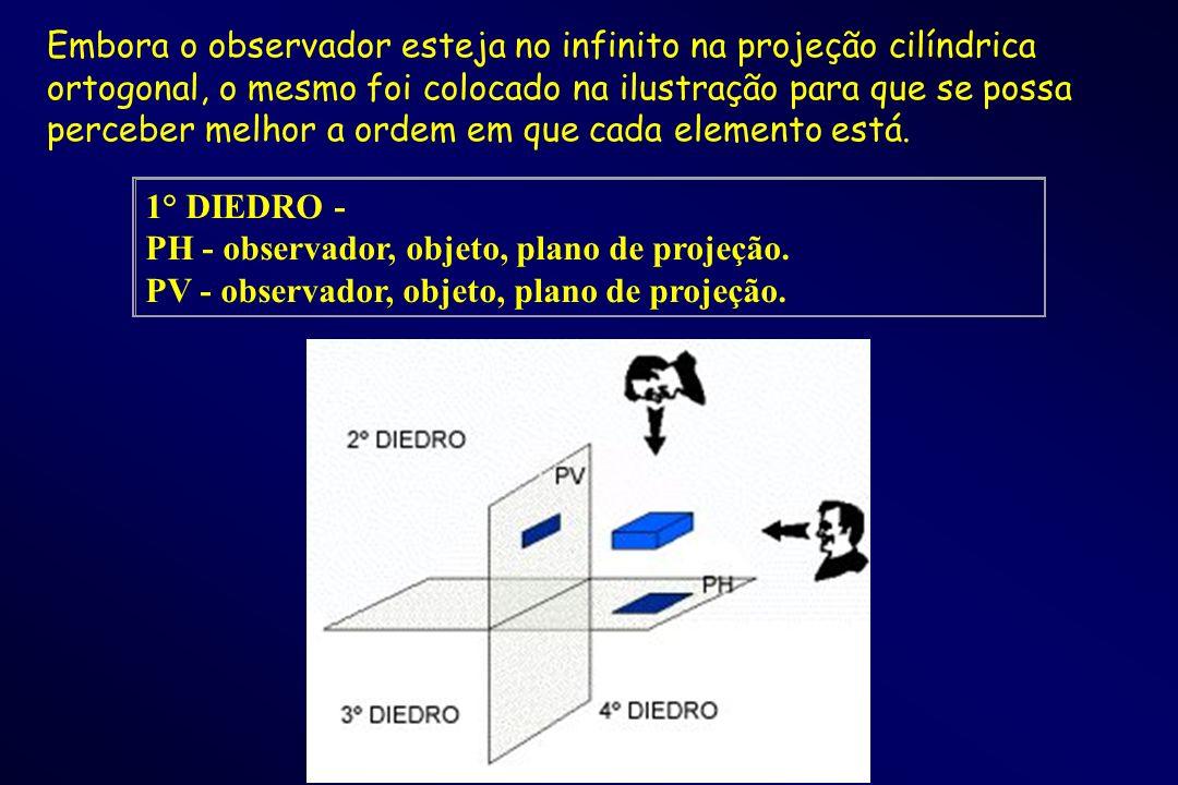 1° DIEDRO - PH - observador, objeto, plano de projeção. PV - observador, objeto, plano de projeção. Embora o observador esteja no infinito na projeção