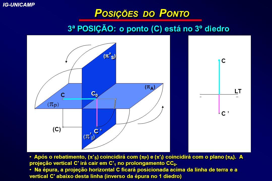P OSIÇÕES DO P ONTO 3ª POSIÇÃO: o ponto (C) está no 3º diedro ( S ) ( A ) (C) LT C C ( P ) ( I ) C C C C0C0 C0C0 ( A ) ( S ) Após o rebatimento, ( S )