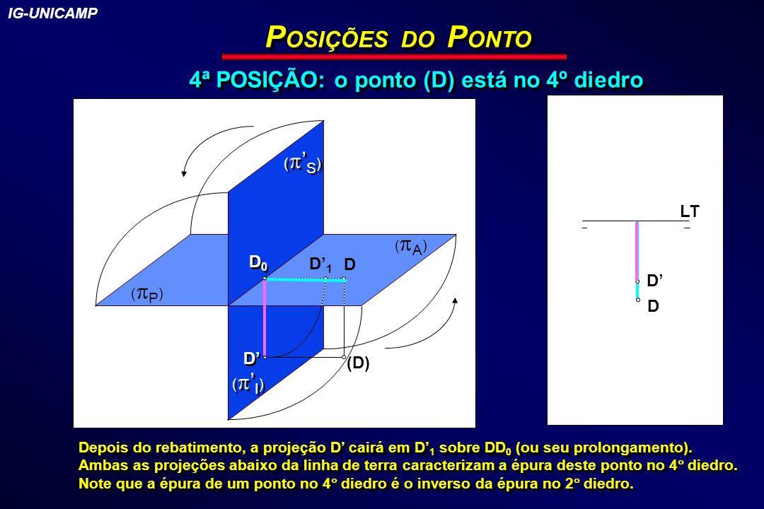 P OSIÇÕES DO P ONTO 4ª POSIÇÃO: o ponto (D) está no 4º diedro ( I ) ( S ) ( P ) (D) D D LT D D D1D1 D0D0 D0D0 D ( A ) Depois do rebatimento, a projeçã
