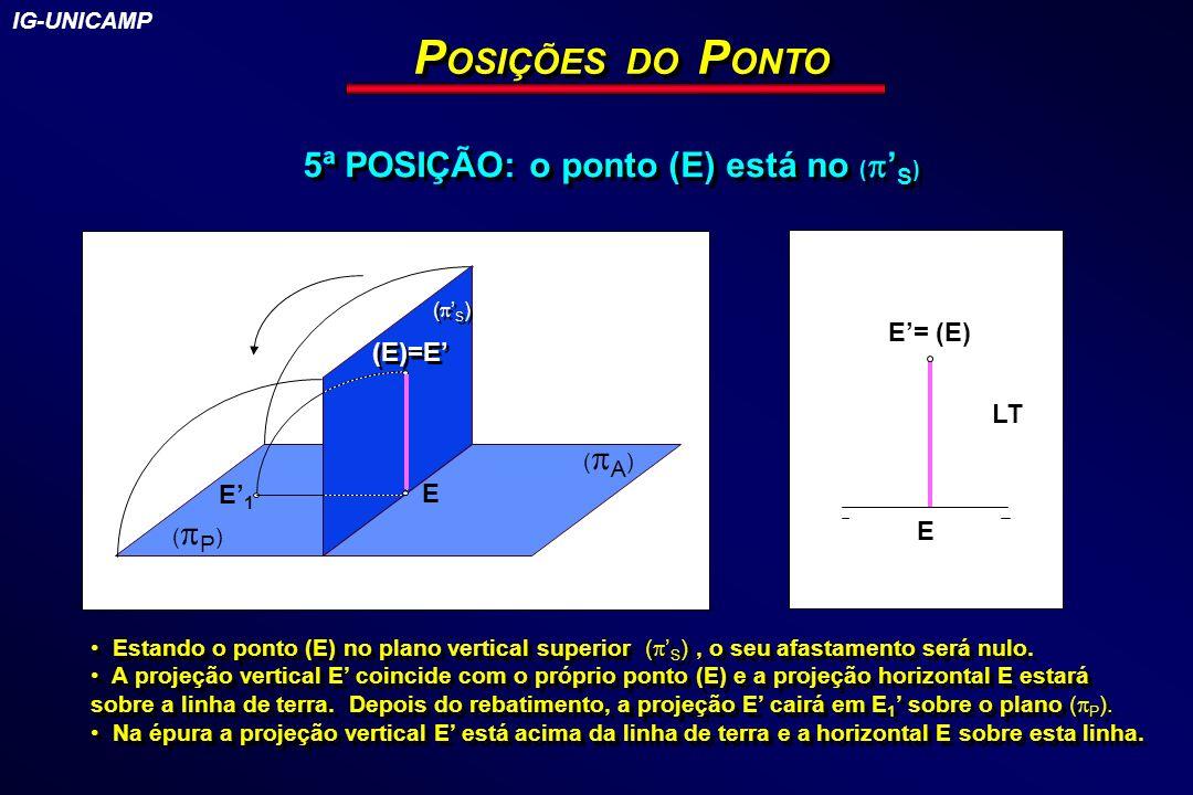P OSIÇÕES DO P ONTO 5ª POSIÇÃO: o ponto (E) está no ( S ) ( P ) E1E1 E ( A ) LT E E= (E) (E)=E Estando o ponto (E) no plano vertical superior ( S ), o