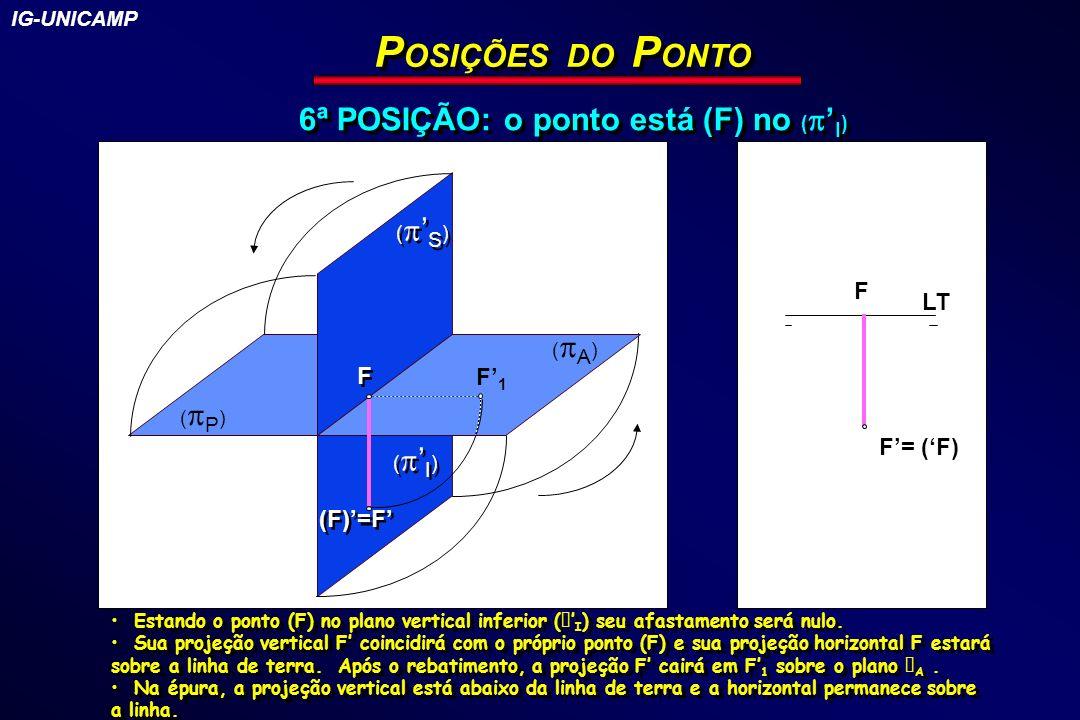 P OSIÇÕES DO P ONTO 6ª POSIÇÃO: o ponto está (F) no ( I ) ( I ) ( S ) ( P ) (F)=F F1F1 F F ( A ) LT F F= (F) Estando o ponto (F) no plano vertical inf