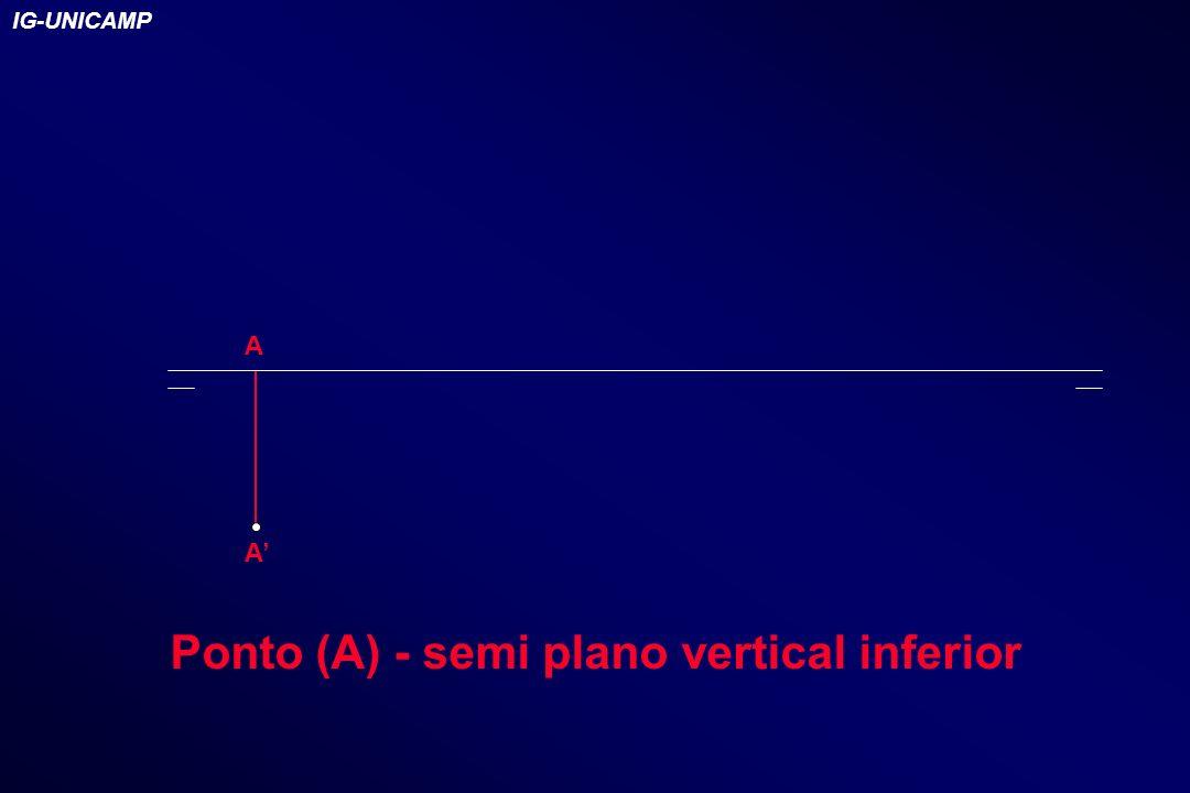 A A Ponto (A) - semi plano vertical inferior IG-UNICAMP