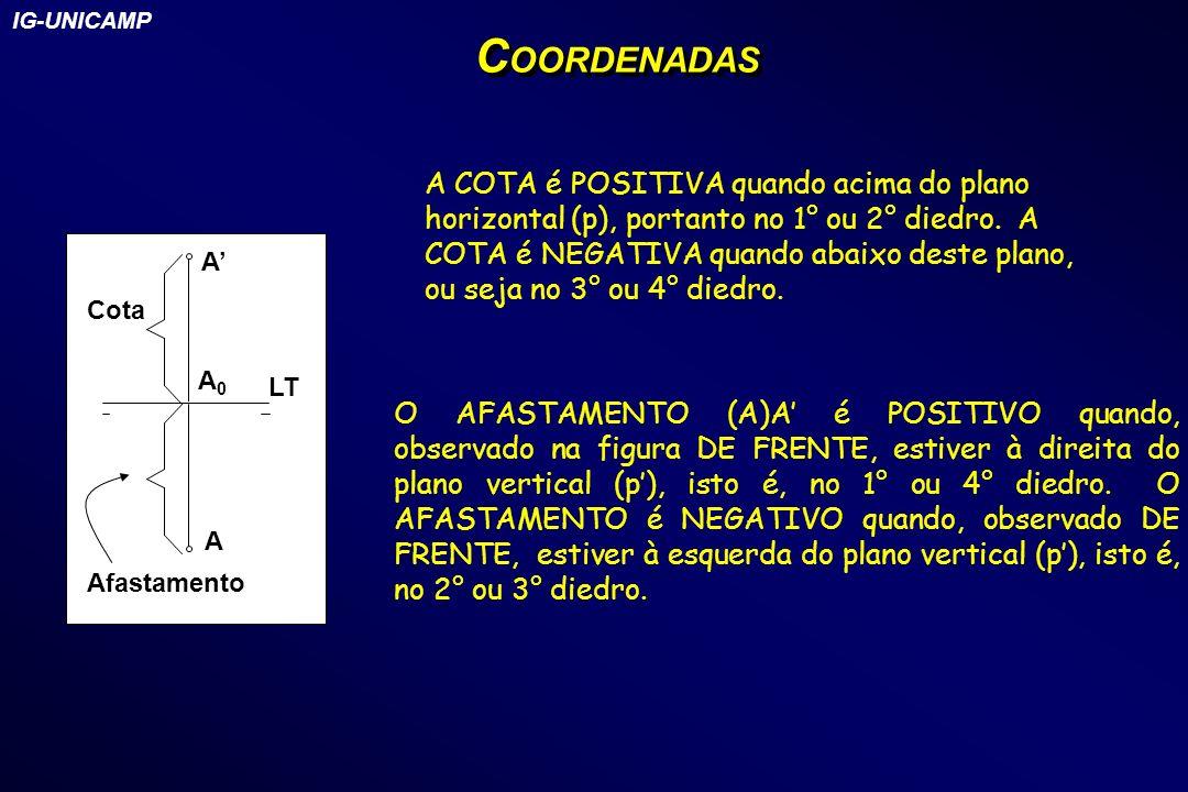 LT A A A0A0 Cota Afastamento C OORDENADAS A COTA é POSITIVA quando acima do plano horizontal (p), portanto no 1° ou 2° diedro. A COTA é NEGATIVA quand