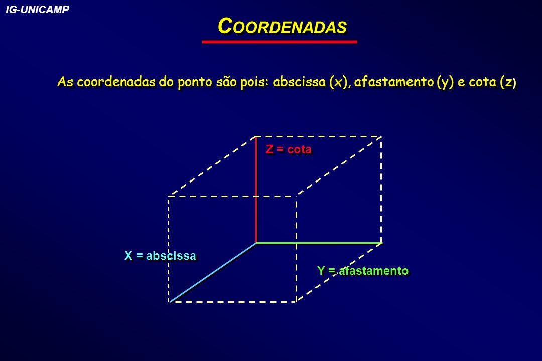 C OORDENADAS Z = cota Y = afastamento X = abscissa As coordenadas do ponto são pois: abscissa (x), afastamento (y) e cota (z ) IG-UNICAMP