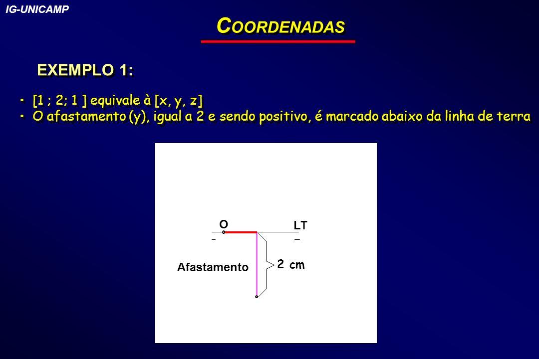 C OORDENADAS EXEMPLO 1: [1 ; 2; 1 ] equivale à [x, y, z] O afastamento (y), igual a 2 e sendo positivo, é marcado abaixo da linha de terra [1 ; 2; 1 ]
