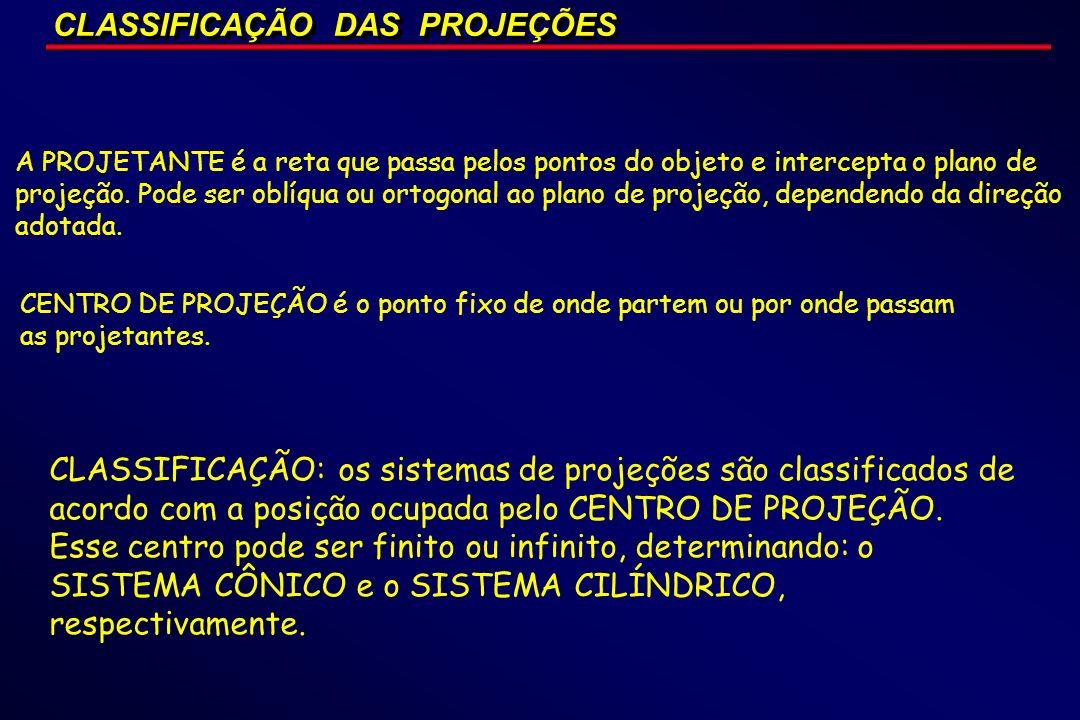 CLASSIFICAÇÃO DAS PROJEÇÕES A PROJETANTE é a reta que passa pelos pontos do objeto e intercepta o plano de projeção. Pode ser oblíqua ou ortogonal ao