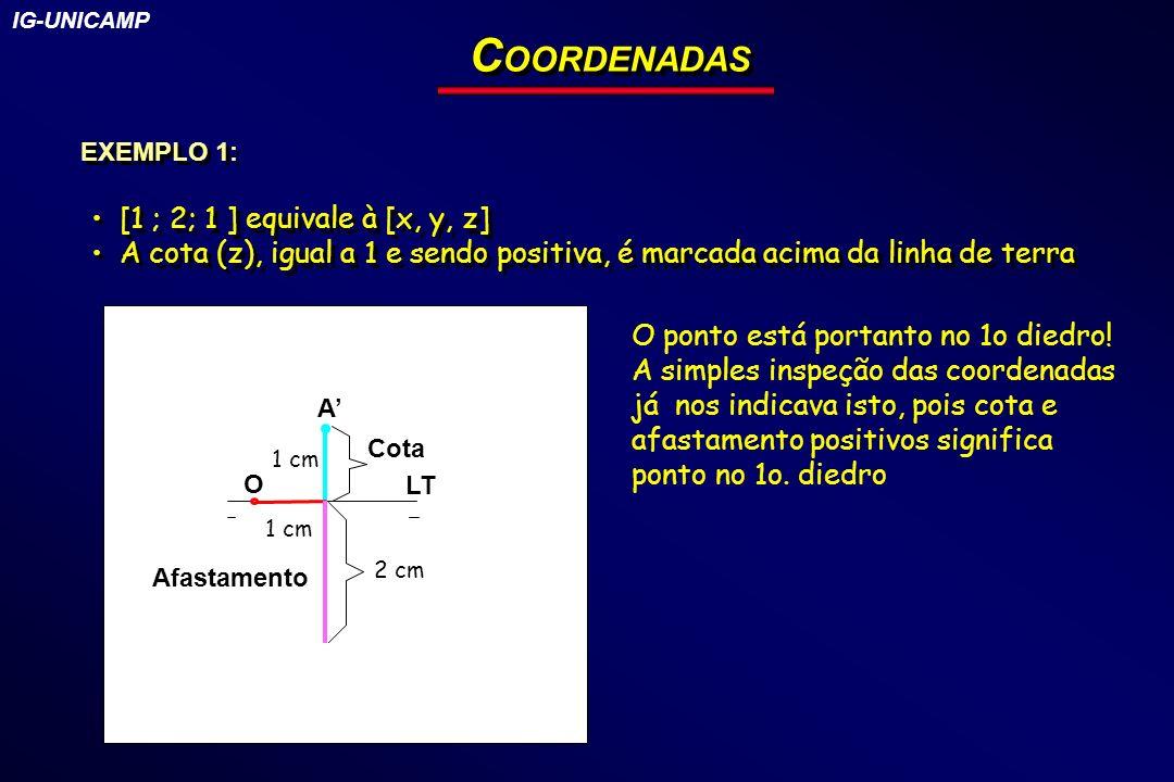 C OORDENADAS EXEMPLO 1: [1 ; 2; 1 ] equivale à [x, y, z] A cota (z), igual a 1 e sendo positiva, é marcada acima da linha de terra [1 ; 2; 1 ] equival