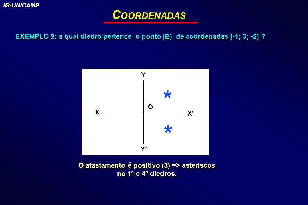 EXEMPLO 2: a qual diedro pertence o ponto (B), de coordenadas [-1; 3; -2] ? C OORDENADAS Y X Y X O * * IG-UNICAMP O afastamento é positivo (3) => aste