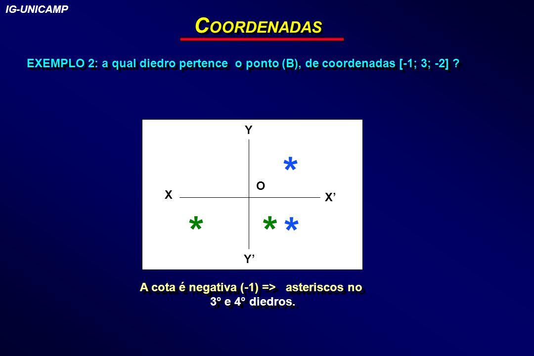 EXEMPLO 2: a qual diedro pertence o ponto (B), de coordenadas [-1; 3; -2] ? C OORDENADAS Y X Y X O * * ** IG-UNICAMP A cota é negativa (-1) => asteris