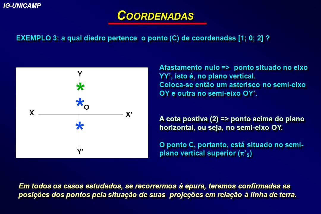 EXEMPLO 3: a qual diedro pertence o ponto (C) de coordenadas [1; 0; 2] ? C OORDENADAS Afastamento nulo => ponto situado no eixo YY, isto é, no plano v