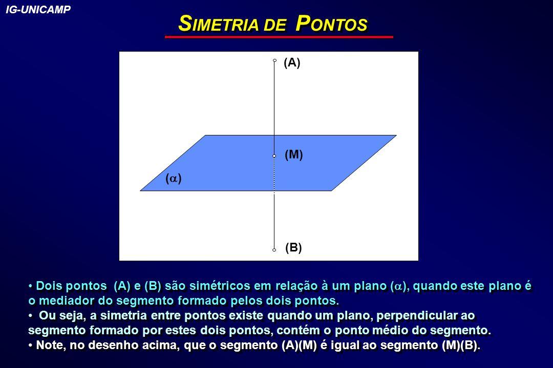 S IMETRIA DE P ONTOS (A) ( ) (B) (M) Dois pontos (A) e (B) são simétricos em relação à um plano ( ), quando este plano é o mediador do segmento formad