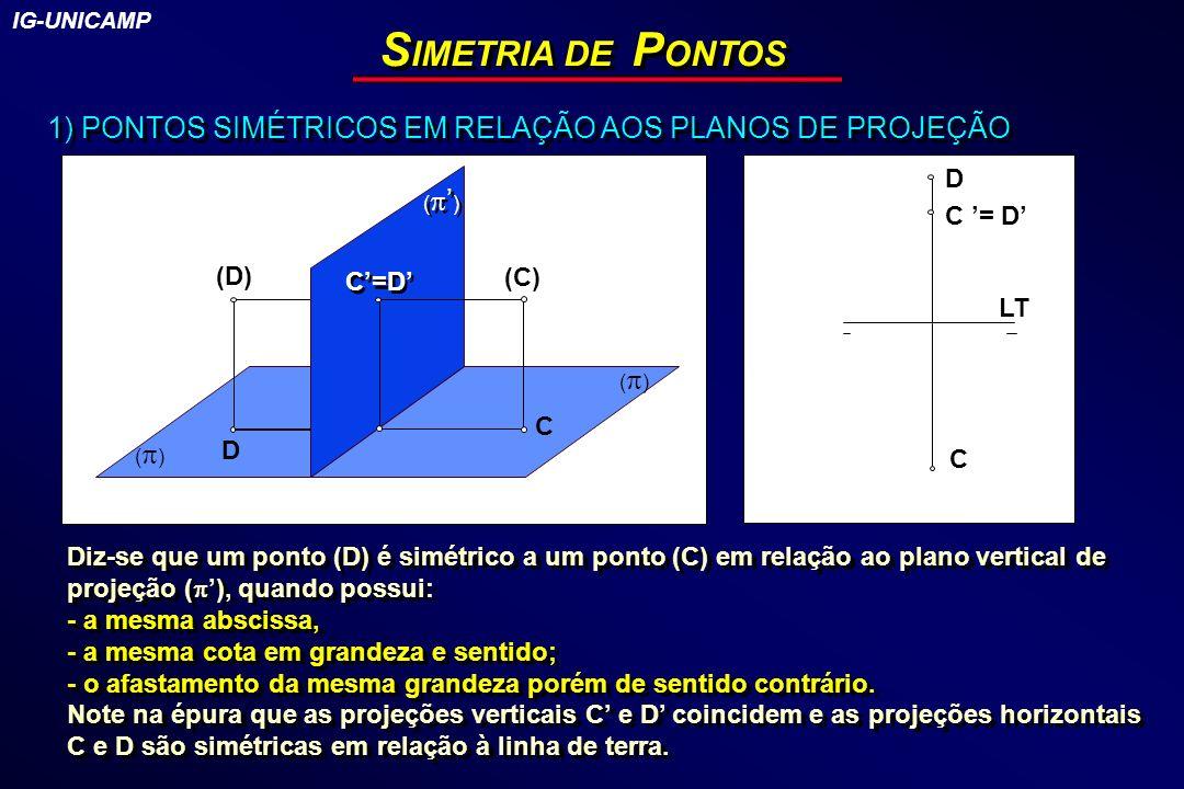 S IMETRIA DE P ONTOS 1) PONTOS SIMÉTRICOS EM RELAÇÃO AOS PLANOS DE PROJEÇÃO ( ) D C=D (C) C (D) LT D C C = D Diz-se que um ponto (D) é simétrico a um