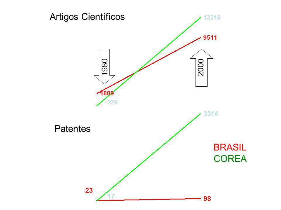 o crescimento dos artigos publicados pelo crescimento dos doutores formados É EXPLICADO BRASIL (1980-2000)