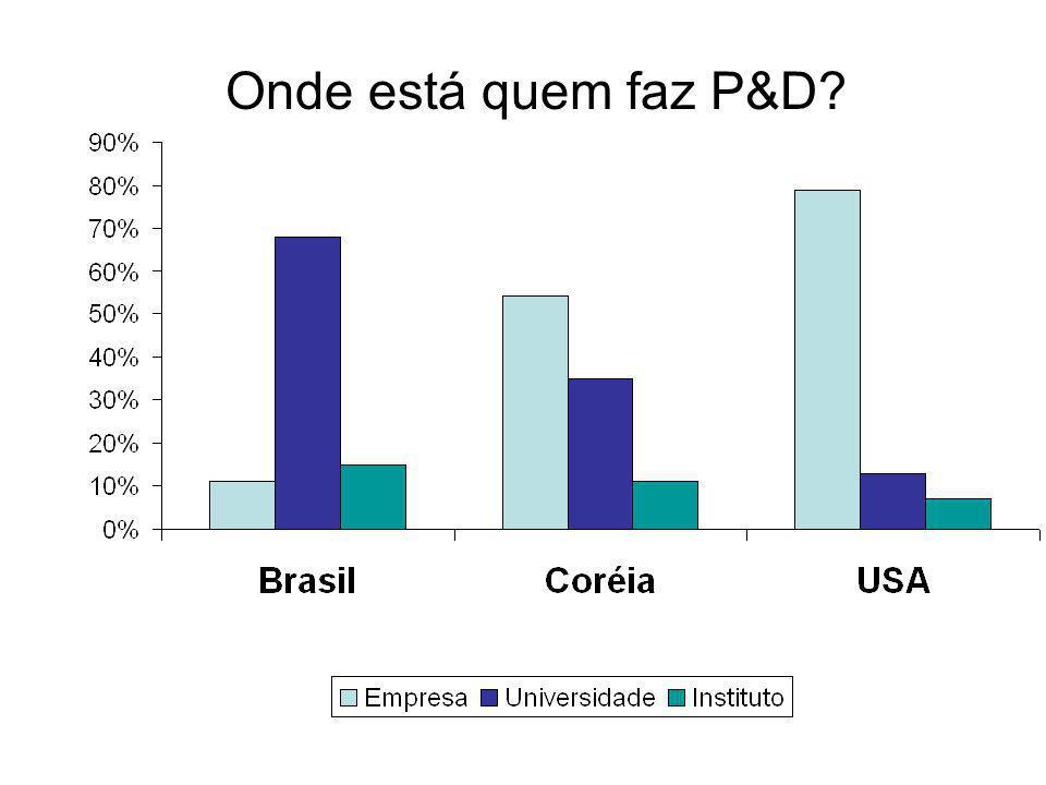 o crescimento do gasto privado em P+D (US$ bi) COREA (1980-2000) 10,0 2,5 5,0 7,5 92 1980 84 88 96 2000 crescimento das patentes 92 1980 84 88 96 2000