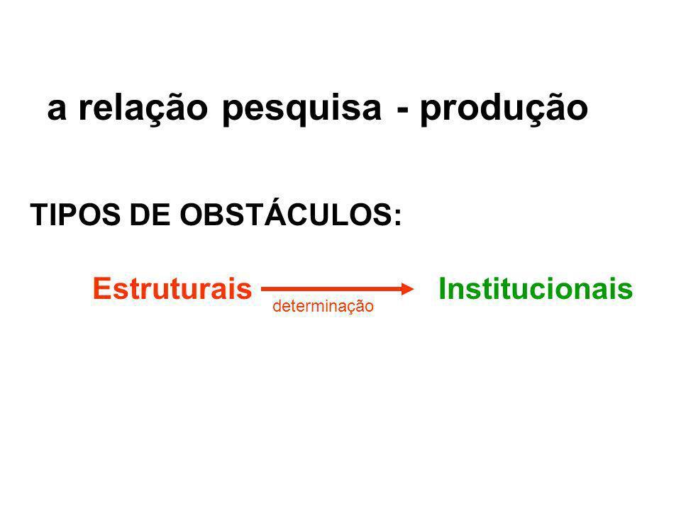RELAÇÃO PESQUISA - PRODUÇÃO Estruturais: - modelo de desenvolvimento (primário exportador, ISI, neoliberal) - concentração de renda - dependência tecn