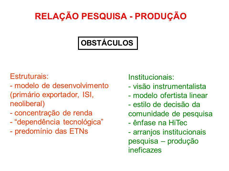 TIPOS DE OBSTÁCULOS: InstitucionaisEstruturais determinação realimentação a relação pesquisa - produção