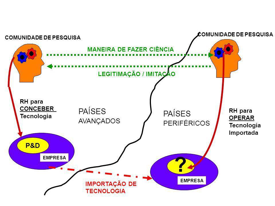 Institucionais: - visão instrumentalista - modelo ofertista linear - estilo de decisão da comunidade de pesquisa - ênfase na HiTec - arranjos instituc