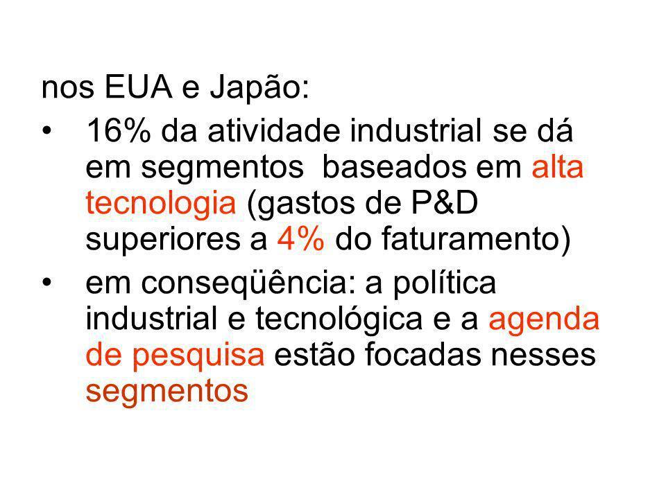 a importância da HiTec em nosso país e... nossa realidade tecnológica e industrial nossa Política de C&T