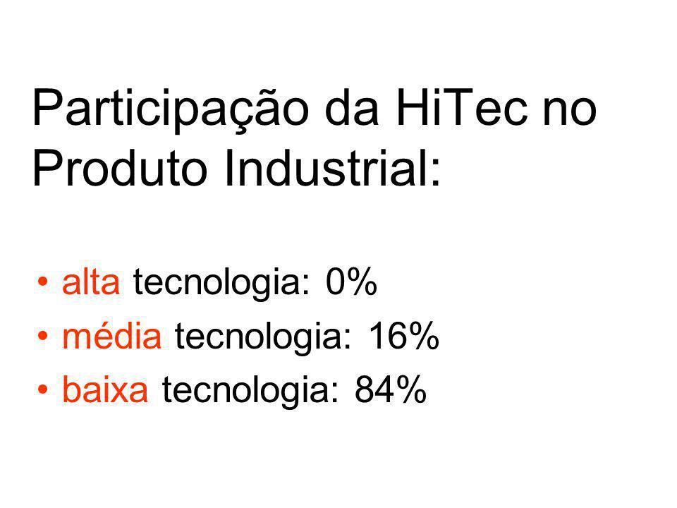 74 78 92 % das multi nas 500 maiores 85 15 23 esforço tec. relat. (filiais paulistas) 32 10 setores de média tecnologia (6 em 27) 1,8 1,3 1,8 2,7 1,2