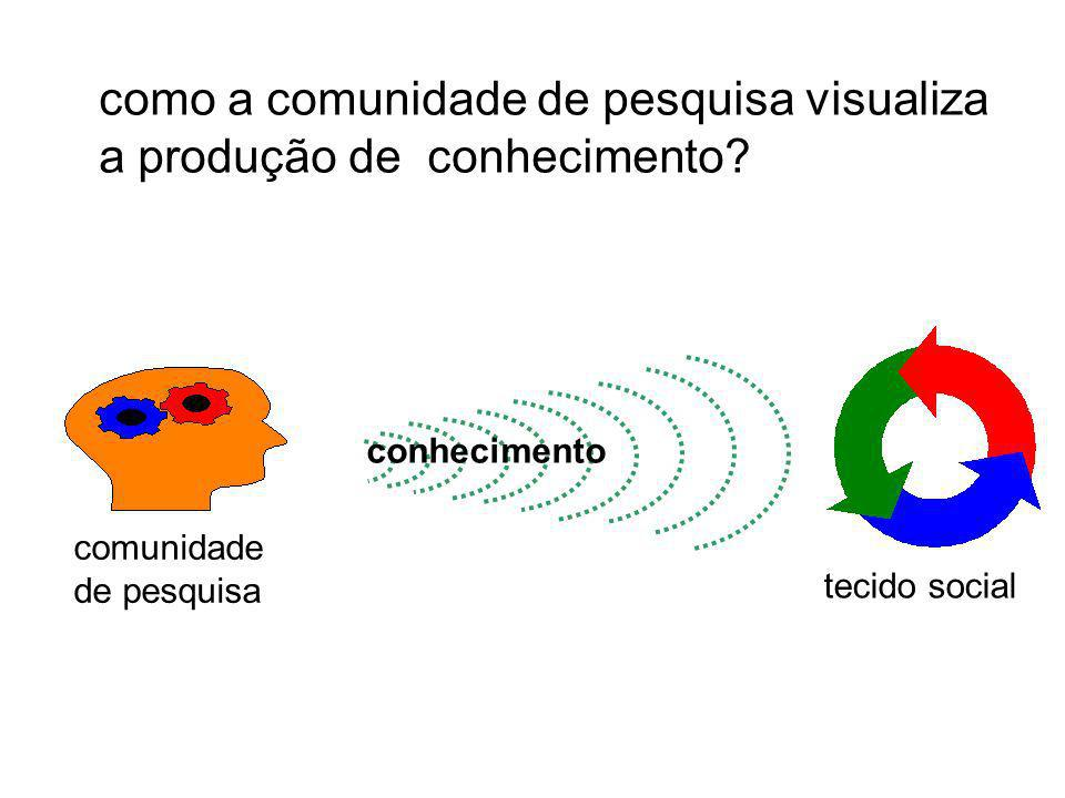 conhecimento comunidade de pesquisa tecido social como a comunidade de pesquisa visualiza a produção de conhecimento?
