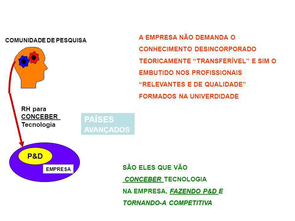 COMUNIDADE DE PESQUISA EMPRESA P&D RH para CONCEBER Tecnologia PAÍSES AVANÇADOS A EMPRESA NÃO DEMANDA O CONHECIMENTO DESINCORPORADO TEORICAMENTE TRANSFERÍVEL E SIM O EMBUTIDO NOS PROFISSIONAIS RELEVANTES E DE QUALIDADE FORMADOS NA UNIVERDIDADE SÃO ELES QUE VÃO CONCEBER CONCEBER TECNOLOGIA FAZENDO P&D E TORNANDO-A COMPETITIVA NA EMPRESA, FAZENDO P&D E TORNANDO-A COMPETITIVA