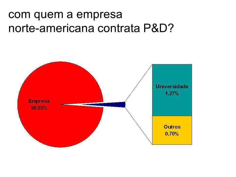com quem a empresa norte-americana contrata P&D?