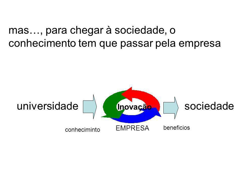 EMPRESA Inovação universidade conheciminto sociedade beneficios mas…, para chegar à sociedade, o conhecimento tem que passar pela empresa