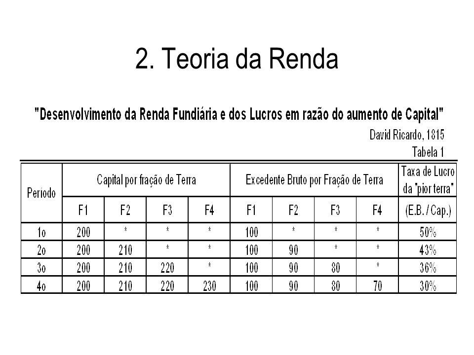2. Teoria da Renda (2)