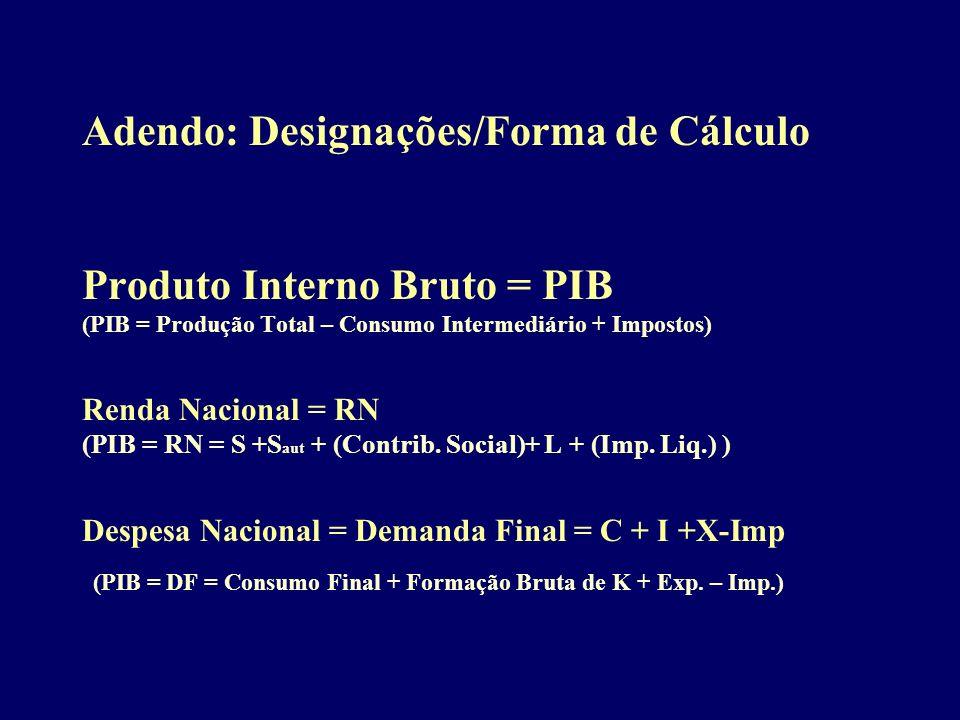 Adendo: Designações/Forma de Cálculo Produto Interno Bruto = PIB (PIB = Produção Total – Consumo Intermediário + Impostos) Renda Nacional = RN (PIB =