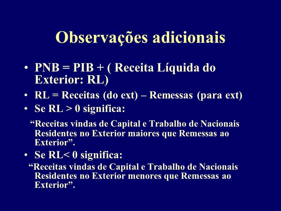 Observações adicionais PNB = PIB + ( Receita Líquida do Exterior: RL) RL = Receitas (do ext) – Remessas (para ext) Se RL > 0 significa: Receitas vinda