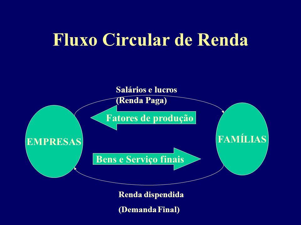 Fluxo Circular de Renda EMPRESAS FAMÍLIAS Fatores de produção Bens e Serviço finais Salários e lucros (Renda Paga) Renda dispendida (Demanda Final)