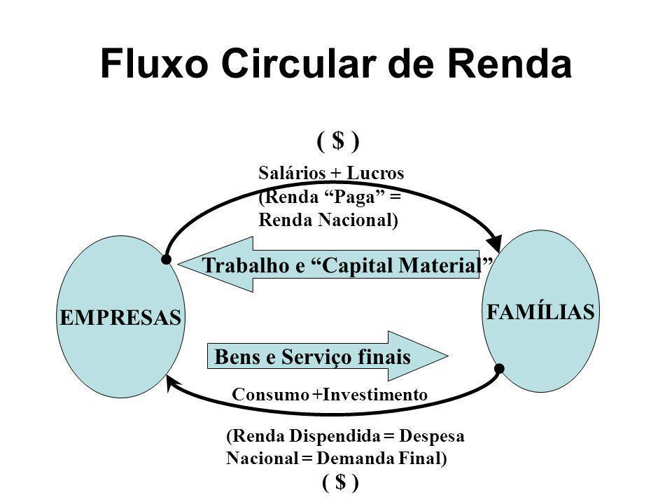 Fluxo Circular de Renda EMPRESAS FAMÍLIAS Trabalho e Capital Material Bens e Serviço finais Salários + Lucros (Renda Paga = Renda Nacional) (Renda Dis