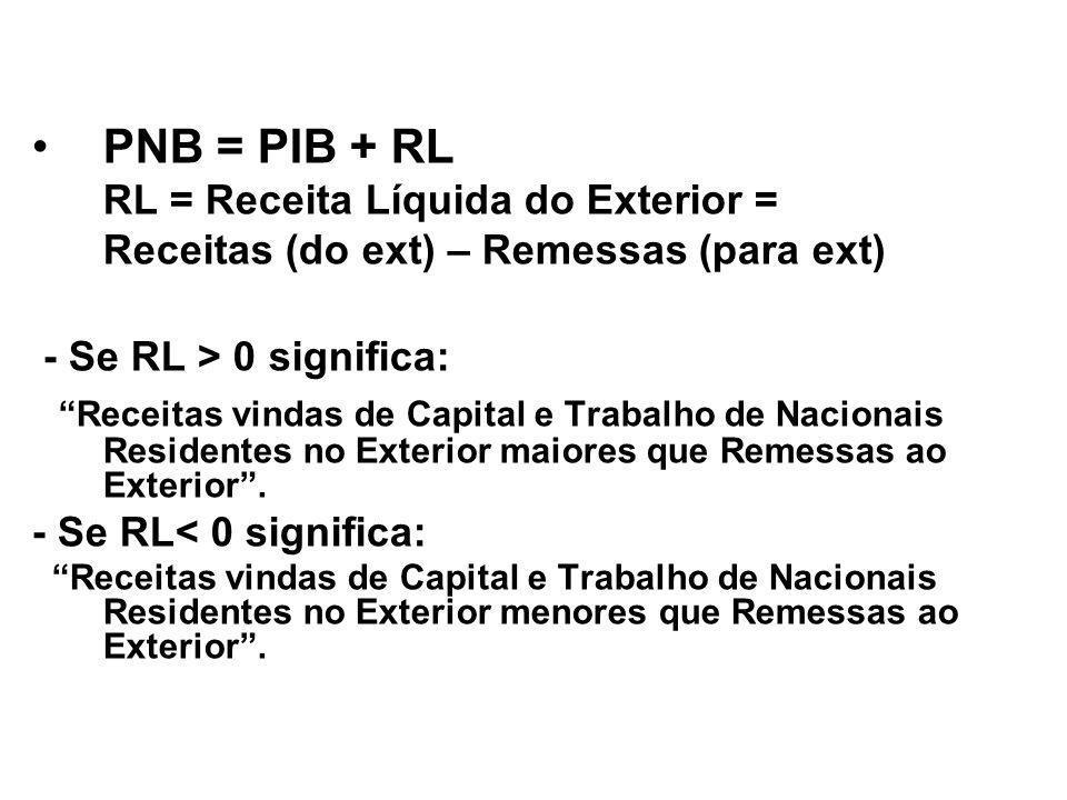 PNB = PIB + RL RL = Receita Líquida do Exterior = Receitas (do ext) – Remessas (para ext) - Se RL > 0 significa: Receitas vindas de Capital e Trabalho