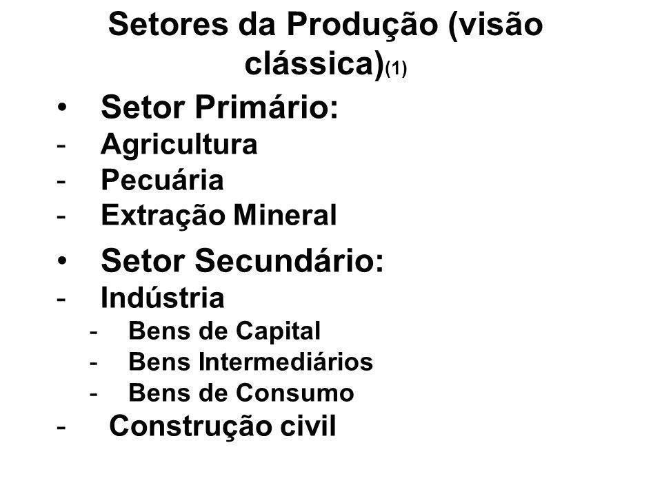 Setores da Produção (visão clássica) (1) Setor Primário: -Agricultura -Pecuária -Extração Mineral Setor Secundário: -Indústria -Bens de Capital -Bens