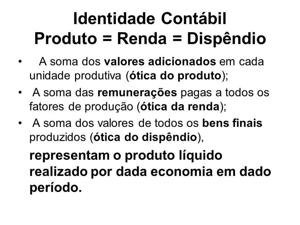 Identidade Contábil Produto = Renda = Dispêndio A soma dos valores adicionados em cada unidade produtiva (ótica do produto); A soma das remunerações p